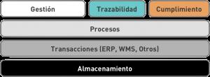 PS - Trazabilidad - Esquema