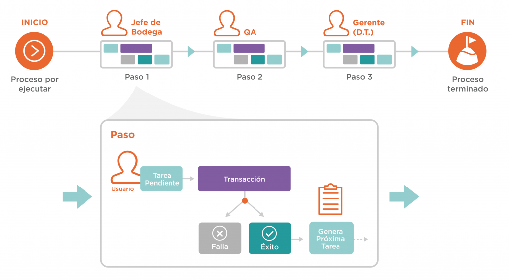 Diagrama: Cómo funciona la lista de tareas
